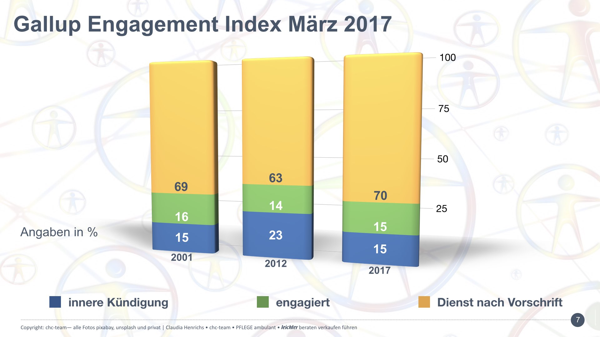 Gallup Engagement Index